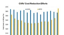 Has Cliffs Been Able to Reduce Its Costs?