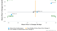 DeNA Co., Ltd. breached its 50 day moving average in a Bearish Manner : DNACF-US : March 24, 2017