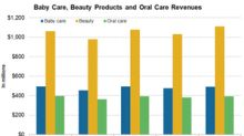 Update on JNJ's Consumer Products: Baby Care, Beauty, and Oral Care