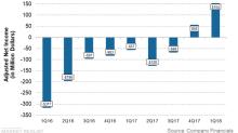 How Marathon Oil Turned Losses into Profits in 1Q18