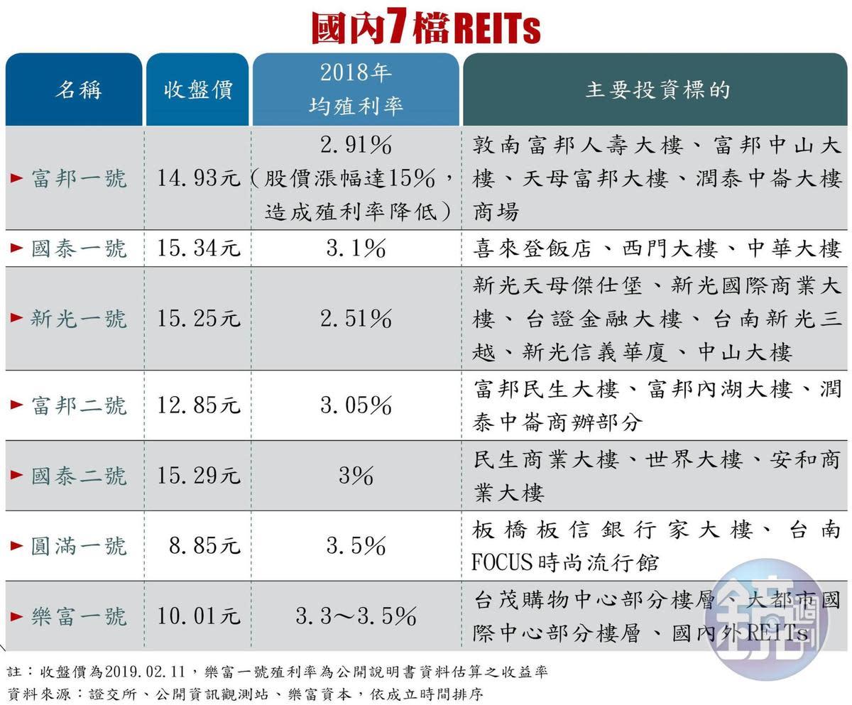 國內7檔REITs 2019/2/11 行情
