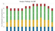 Will Analysts' Ratings for BP Strengthen?