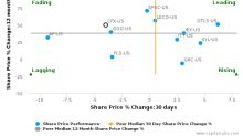 Colfax Corp. breached its 50 day moving average in a Bullish Manner : CFX-US : July 4, 2017