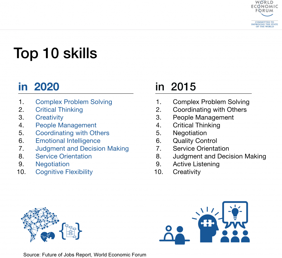 The top 10 skills hiring managers will want in 2020