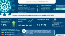 COVID-19 Impacts: Fractional Flow Reserve Devices Market Will Accelerate at a CAGR of Over 12% Through 2020-2024 | Increasing Number of Product Approvals to Boost Growth | Technavio
