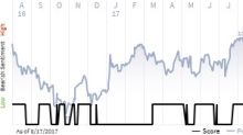 See what the IHS Markit Score report has to say about Helen Of Troy Ltd.