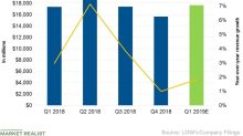Lowe's Q1 Revenues: Analysts' Expectations