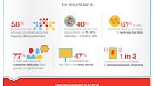 ADDING MULTIMEDIA Itron Report Reveals Current State of International Resourcefulness