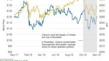 Despite Oil Slumping, Chevron Outperforms SPY in November