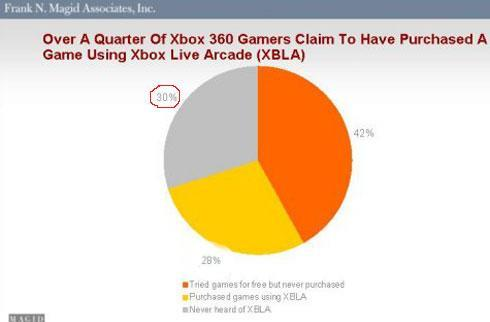 Research: 30% of Xbox owners don't know about XBLA