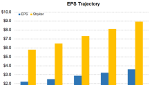 Abbott or Stryker: Which Is Expected to Report Faster EPS Growth?