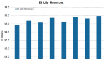 Eli Lilly's Performance in Fiscal 4Q17 and Fiscal 2017