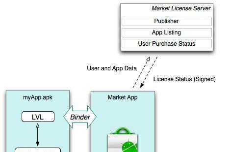 Android's new app licensing scheme apparently easy to break