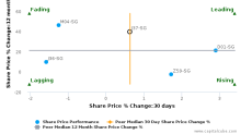 Jardine Strategic Holdings Ltd. breached its 50 day moving average in a Bearish Manner : J37-SG : July 26, 2017
