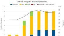 Analysts Favor 'Buy' Ratings on MedMen Enterprises