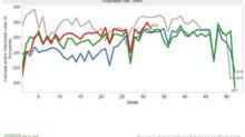 US Rail Freight Traffic Got a Push from Intermodal in Week 32