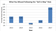 A Foolish Take: Should You Sell in May and Go Away?