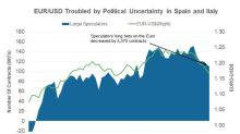 Why Italian Election Uncertainty Drove EUR-USD Lower