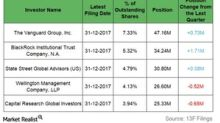 Dominion Energy and Institutional Investors in 4Q17