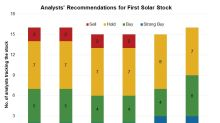 First Solar Stock: Analysts' Recommendations