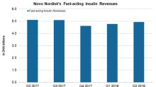 Novo Nordisk's Fast-Acting Insulins: A Performance Overview