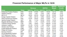 MLPs' Strong Earnings Growth Continued in 1Q18