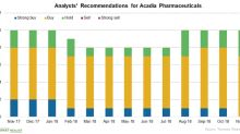 Why Acadia Pharmaceuticals Stock Rose 20.8% Yesterday