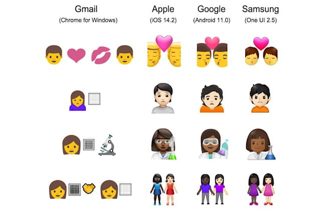 Gmail's web client can't handle inclusive emojis properly
