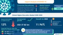 Higher Education Market Analysis Highlights the Impact of COVID-19 (2020-2024) | Emergence of Transitional Education to boost the Market Growth | Technavio