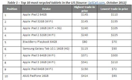 Report: October a record month for tablet trade-ins