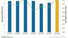 Sanofi's Q3 Earnings: Analysts' Estimates