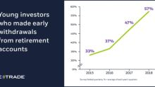 E*TRADE Study Reveals Early Retirement Account Withdrawals Are on the Rise Among Young Investors