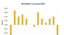 UK Inflation Fell Drastically: Is It a Major Concern?