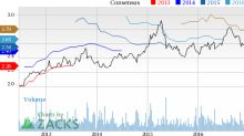 ResMed (RMD) at 52-Week High: What's Driving the Stock?