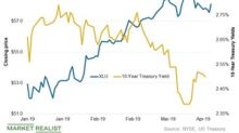 Comparing Utility Stocks and Treasury Yields