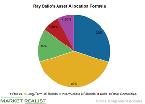 Ray Dalio's Advice Is to 'Go Counter-Cyclical'