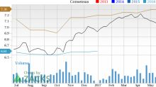 Celanese Corp (CE) Looks Good: Stock Adds 5.7% in Session