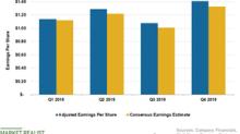 What Drove Walmart's Q4 2019 Sales?