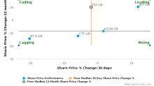Telecom Plus Plc breached its 50 day moving average in a Bearish Manner : TEP-GB : February 7, 2017