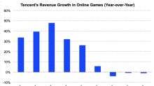 Why Tencent's Gaming Revenue Fell Again in Q1