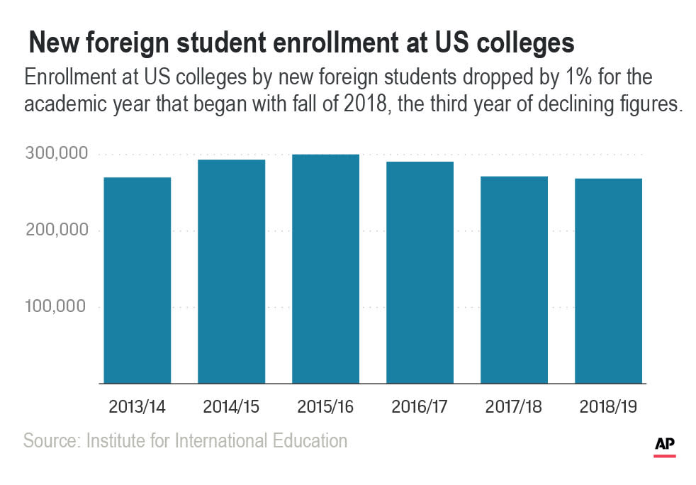Indians studying in US increased by nearly 3%
