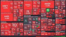 〈美股盤後〉科技股領那指崩3% 道瓊跌逾500點 標普所有板塊血染