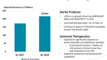What Endo International's Valuation Trend Indicates