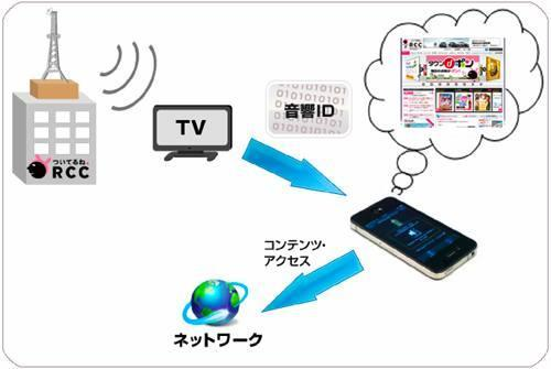 Yamaha gets Fuji TV into InfoSound, to bring acoustic data transmission apps to tablets and phones