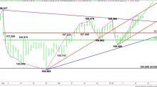Analisi tecnica Forex USD/JPY – Rafforza oltre 108,985, indebolisce sotto 107,598
