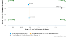 Greggs Plc breached its 50 day moving average in a Bearish Manner : GRG-GB : March 23, 2017