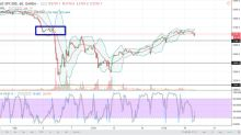 S&P 500 Price Forecast February 20, 2018, Technical Analysis