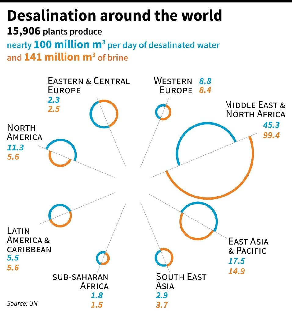 Desalination plant production (desalinated water and brine) by region (AFP Photo/Simon MALFATTO)