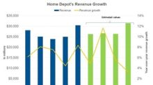 How Analysts View Home Depot's Revenues in the Next Four Quarters