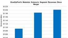 DWDP's Material Science Segment: Higher Revenue Growth in 1Q18